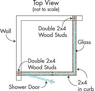 Always Provide Wood Studs Or Blocking Where Doors Hinge Or Panels Are  Anchored, Especially When Metal Studs Were Used In The Original Construction  Of The ...